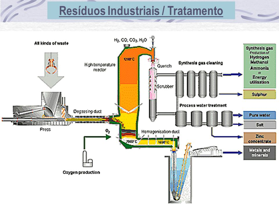 Resíduos Industriais / Tratamento