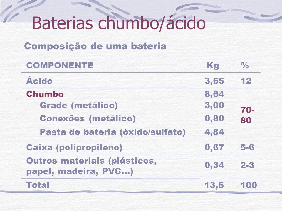 Baterias chumbo/ácido