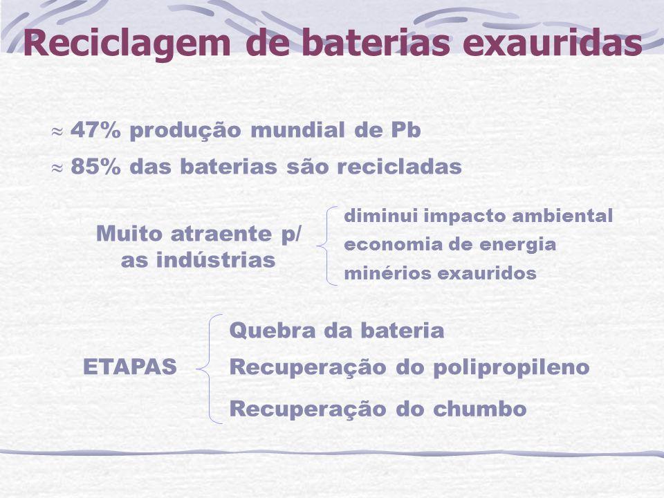 Reciclagem de baterias exauridas