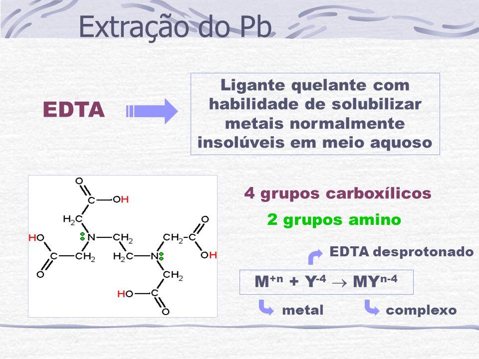 Extração do Pb Ligante quelante com habilidade de solubilizar metais normalmente insolúveis em meio aquoso.