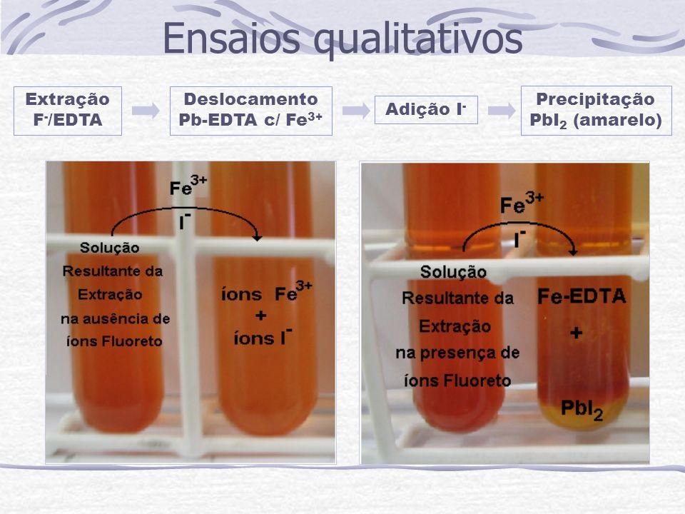 Ensaios qualitativos Extração F-/EDTA Deslocamento Pb-EDTA c/ Fe3+