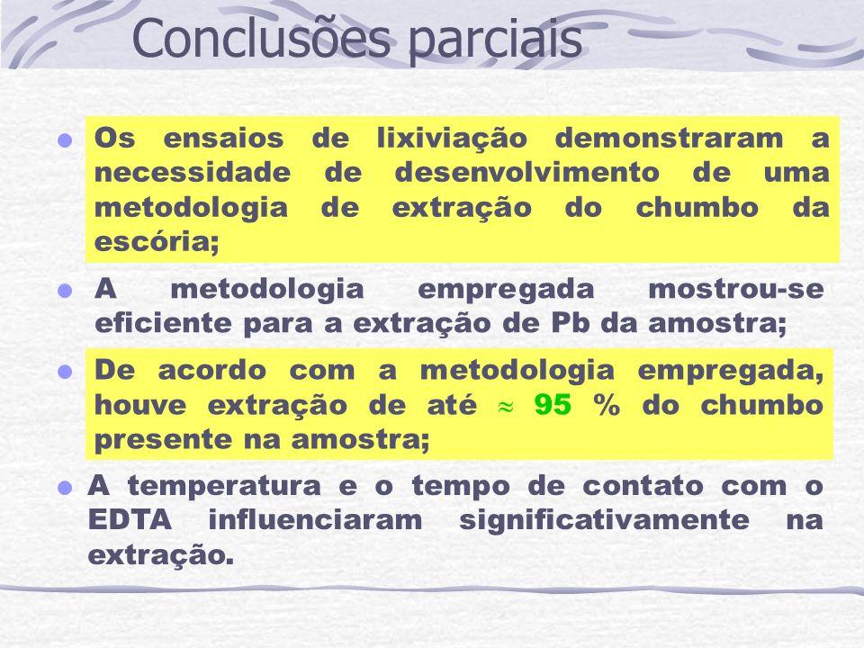 Conclusões parciais Os ensaios de lixiviação demonstraram a necessidade de desenvolvimento de uma metodologia de extração do chumbo da escória;