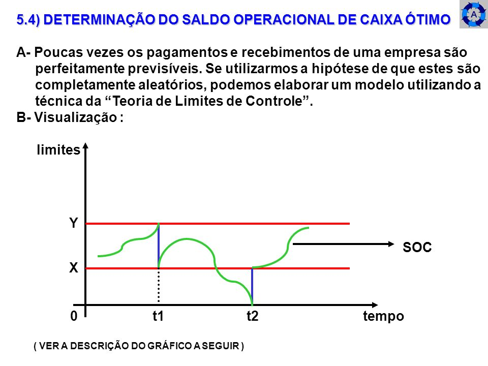 5.4) DETERMINAÇÃO DO SALDO OPERACIONAL DE CAIXA ÓTIMO