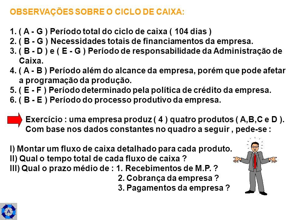 OBSERVAÇÕES SOBRE O CICLO DE CAIXA: