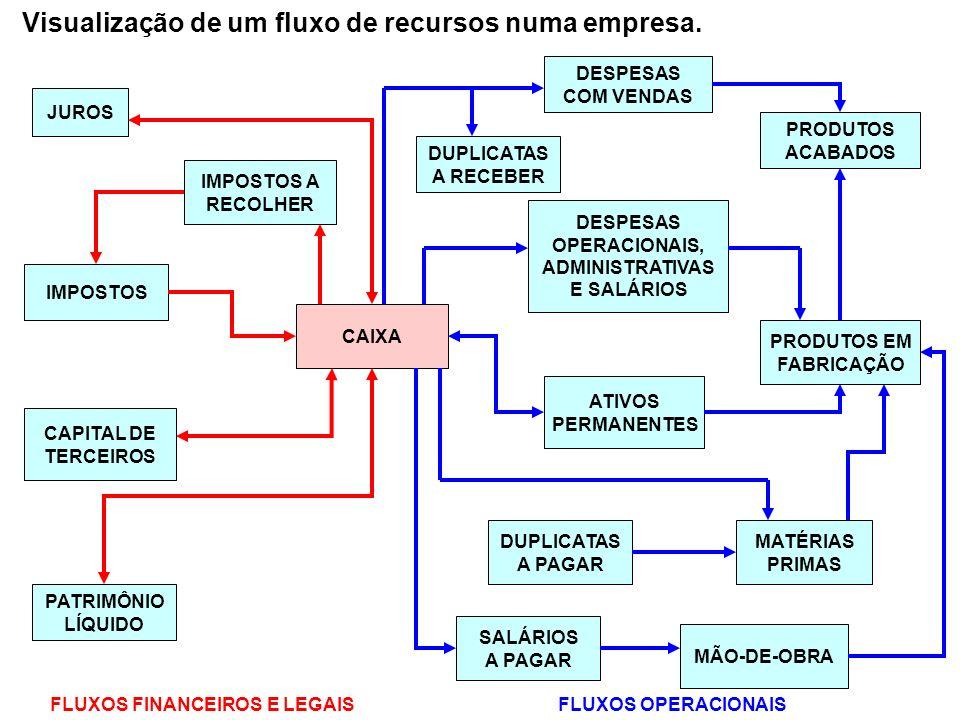 Visualização de um fluxo de recursos numa empresa.