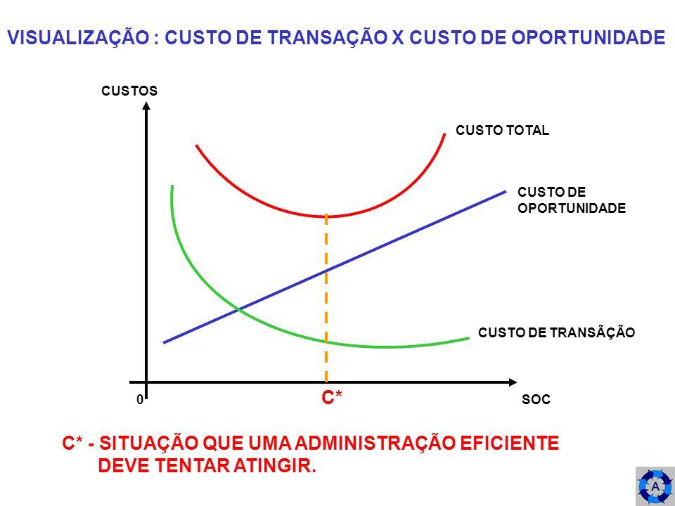 VISUALIZAÇÃO : CUSTO DE TRANSAÇÃO X CUSTO DE OPORTUNIDADE