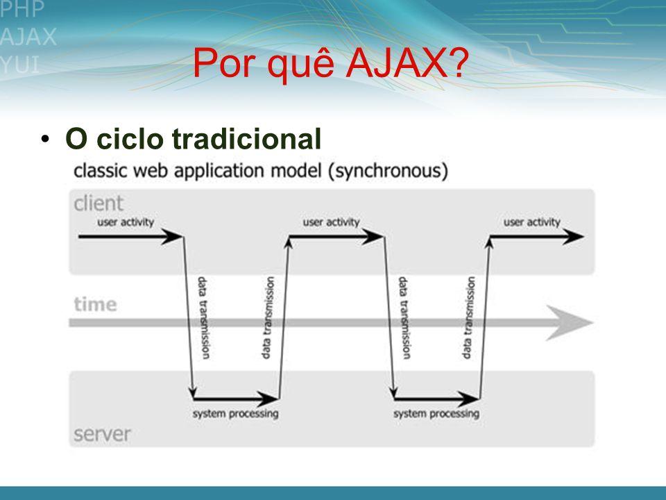 Por quê AJAX O ciclo tradicional