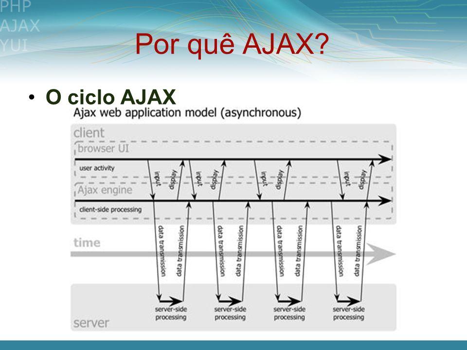 Por quê AJAX O ciclo AJAX