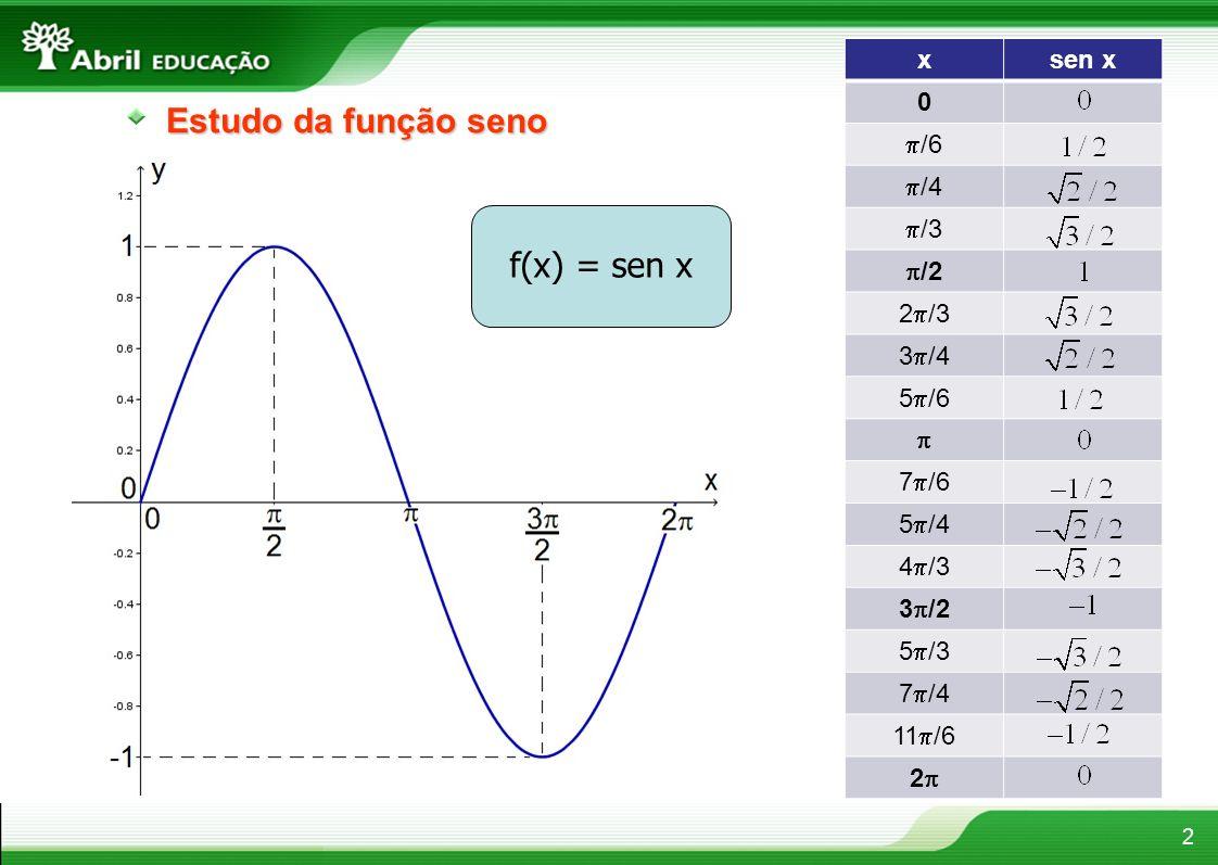 Estudo da função seno f(x) = sen x x sen x /6 /4 /3 /2 2/3 3/4