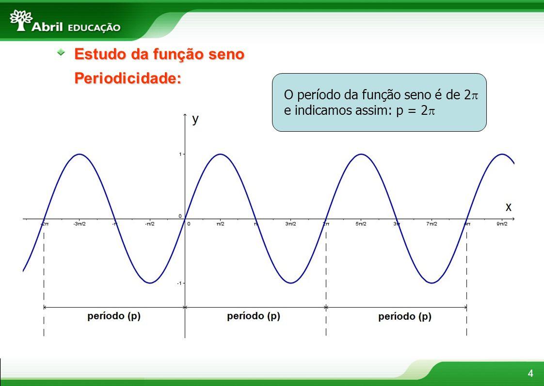 Estudo da função seno Periodicidade: