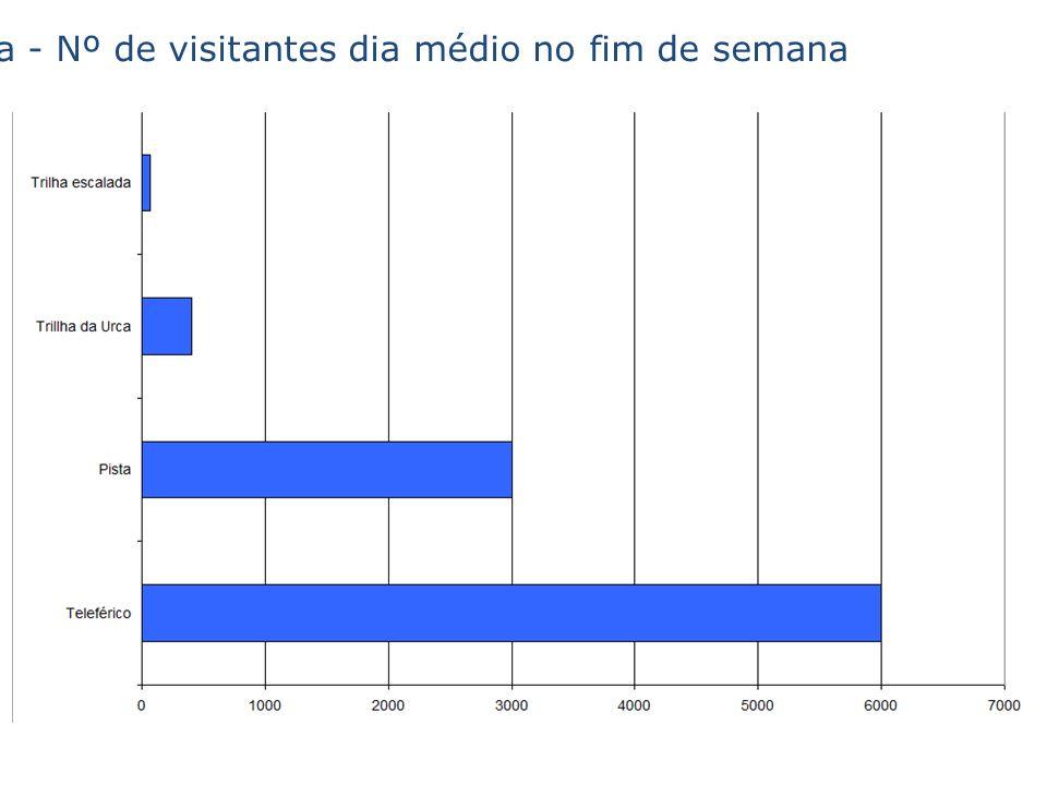 Estimativa - Nº de visitantes dia médio no fim de semana