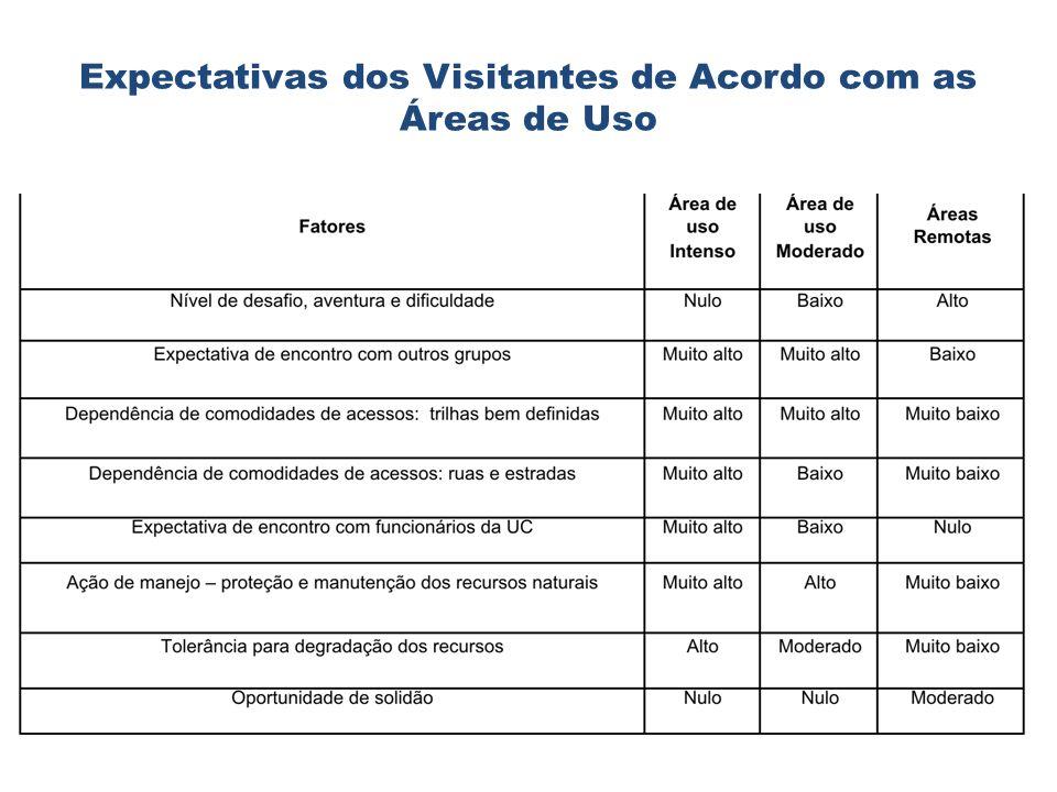 Expectativas dos Visitantes de Acordo com as Áreas de Uso