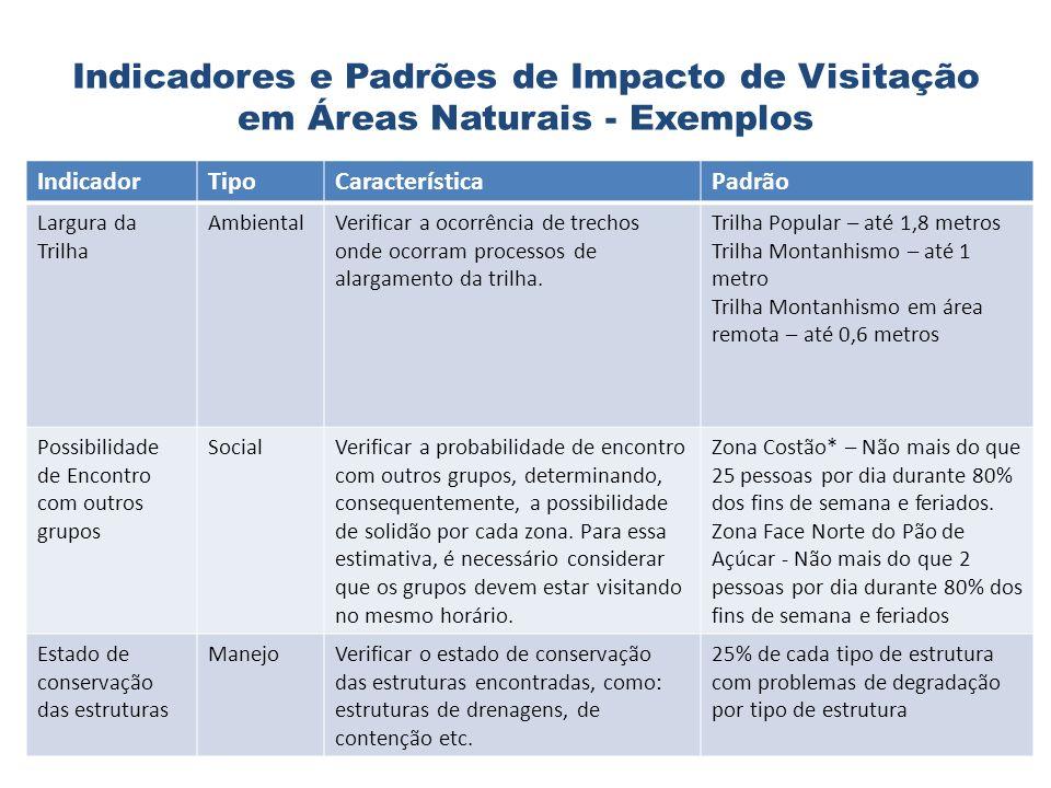 Indicadores e Padrões de Impacto de Visitação em Áreas Naturais - Exemplos