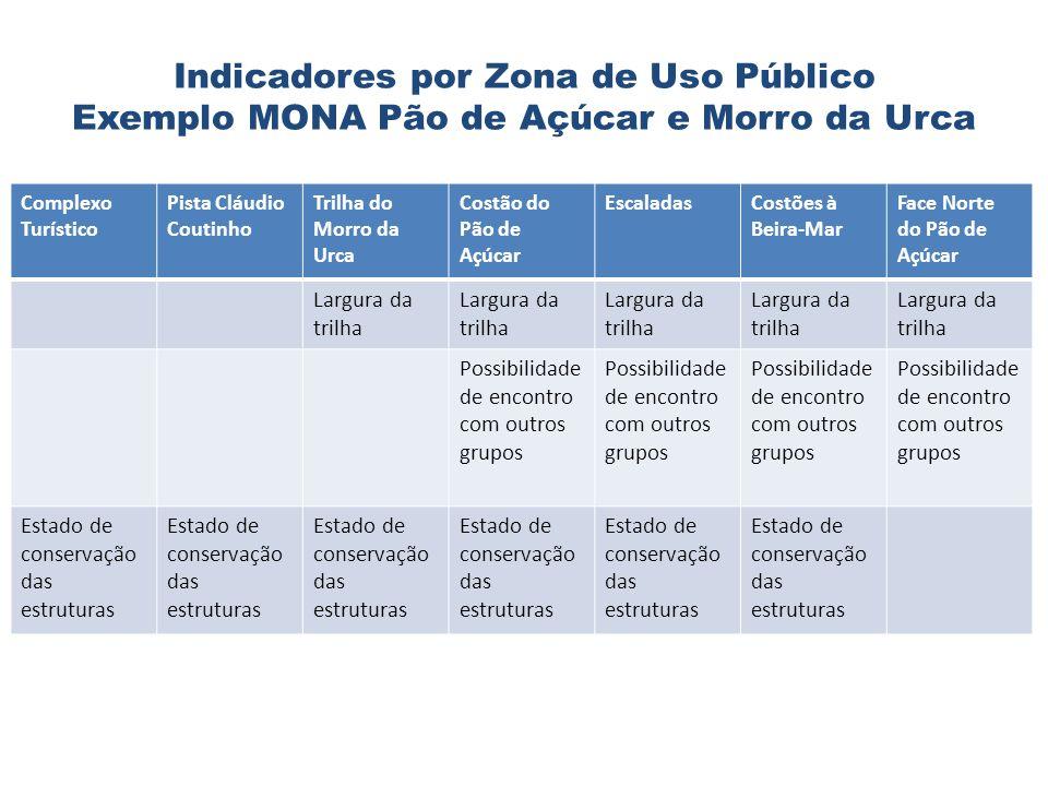 Indicadores por Zona de Uso Público Exemplo MONA Pão de Açúcar e Morro da Urca