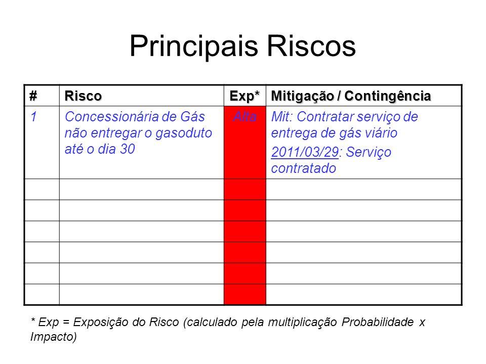Principais Riscos # Risco Exp* Mitigação / Contingência 1