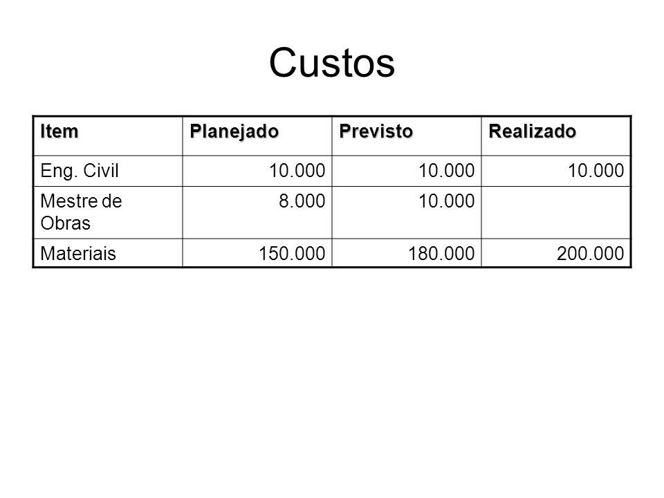 Custos Item Planejado Previsto Realizado Eng. Civil 10.000