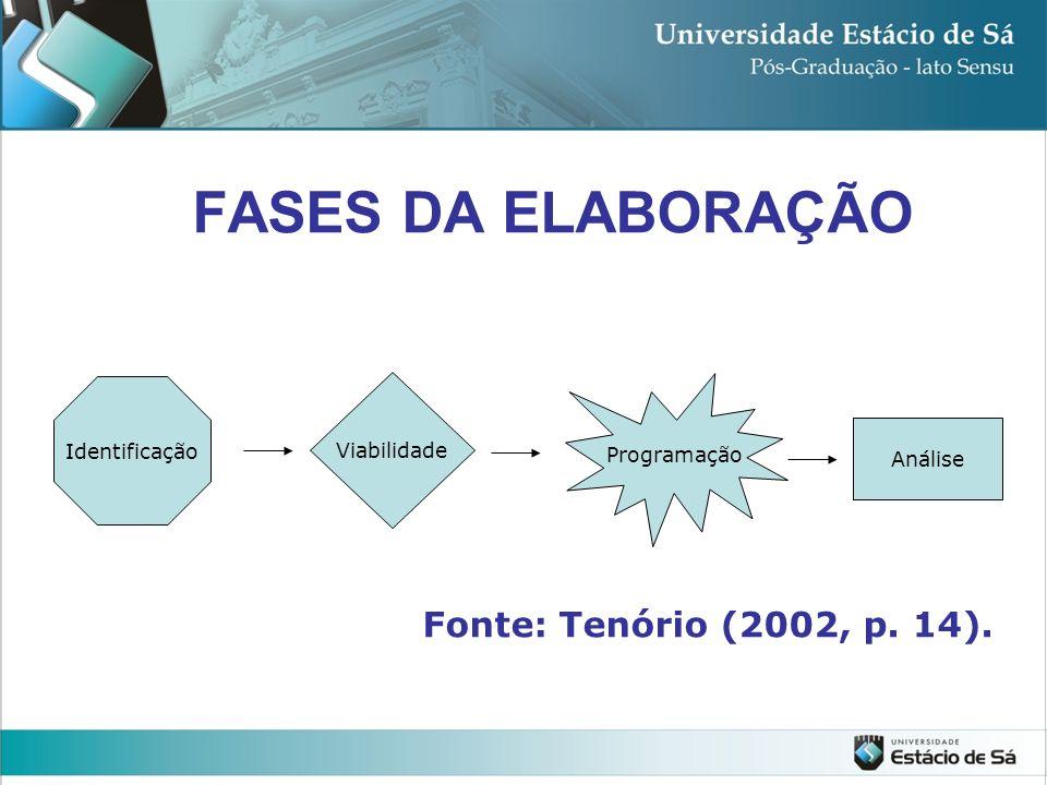 FASES DA ELABORAÇÃO Fonte: Tenório (2002, p. 14). Identificação