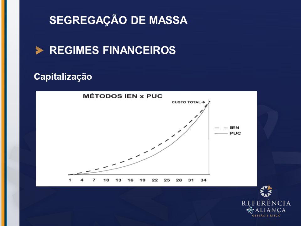 SEGREGAÇÃO DE MASSA REGIMES FINANCEIROS Capitalização