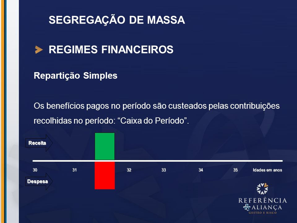SEGREGAÇÃO DE MASSA REGIMES FINANCEIROS Repartição Simples