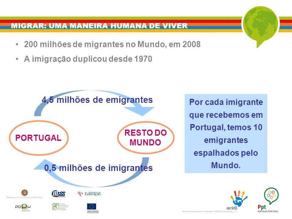4,5 milhões de emigrantes 0,5 milhões de imigrantes
