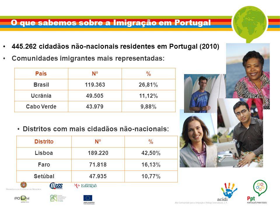 O que sabemos sobre a Imigração em Portugal