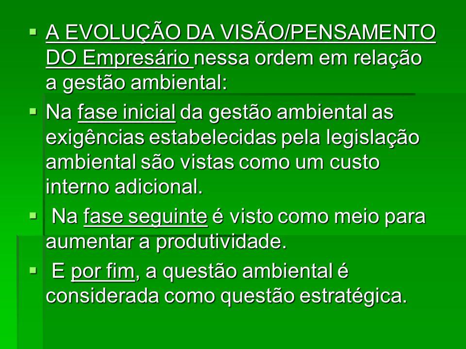 A EVOLUÇÃO DA VISÃO/PENSAMENTO DO Empresário nessa ordem em relação a gestão ambiental: