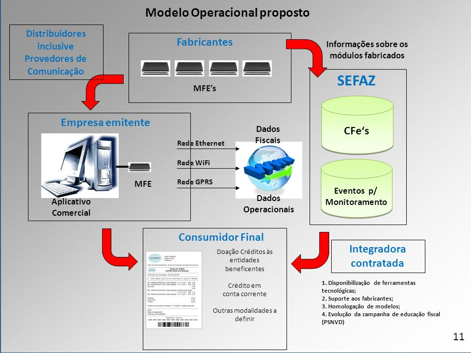 SEFAZ Modelo Operacional proposto Fabricantes Empresa emitente CFe's
