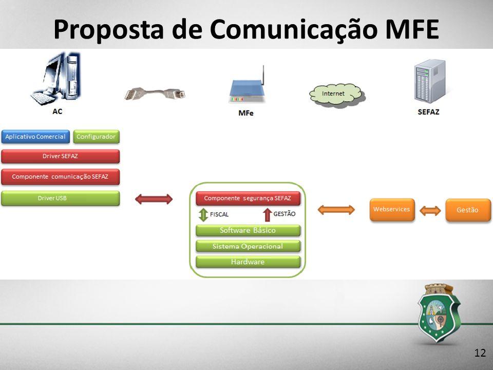 Proposta de Comunicação MFE