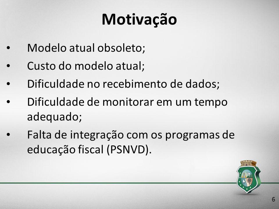 Motivação Modelo atual obsoleto; Custo do modelo atual;