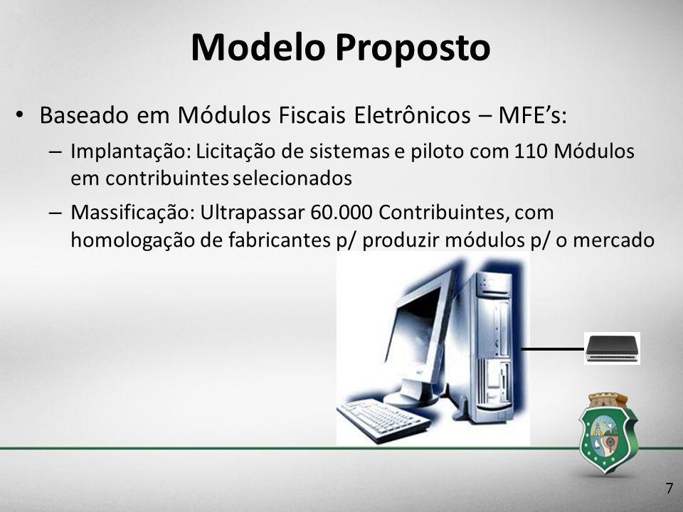 Modelo Proposto Baseado em Módulos Fiscais Eletrônicos – MFE's: