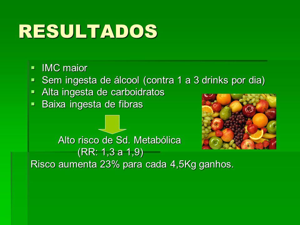 RESULTADOS IMC maior. Sem ingesta de álcool (contra 1 a 3 drinks por dia) Alta ingesta de carboidratos.