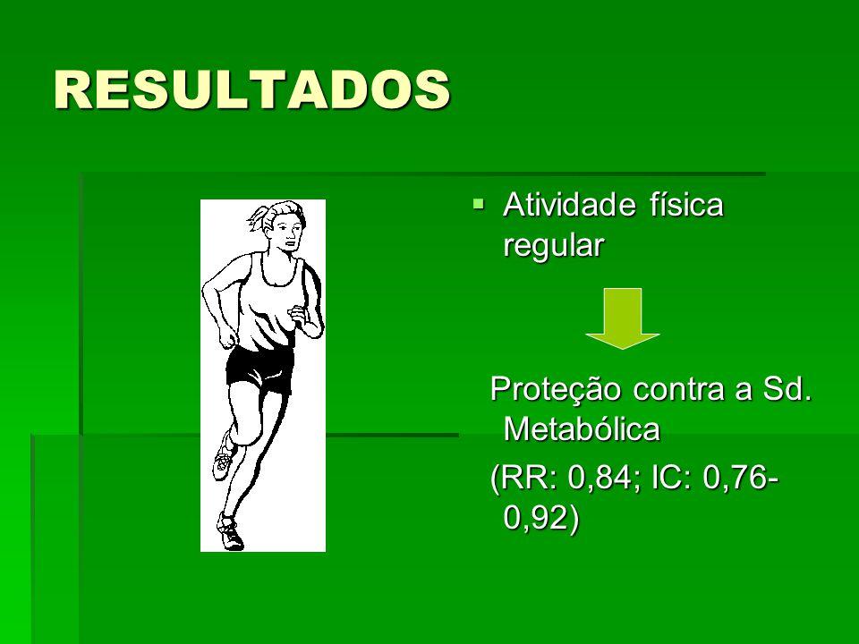 RESULTADOS Atividade física regular Proteção contra a Sd. Metabólica