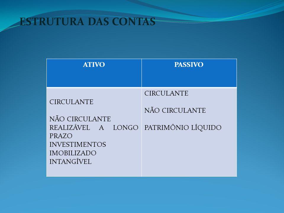 ESTRUTURA DAS CONTAS ATIVO PASSIVO CIRCULANTE NÃO CIRCULANTE