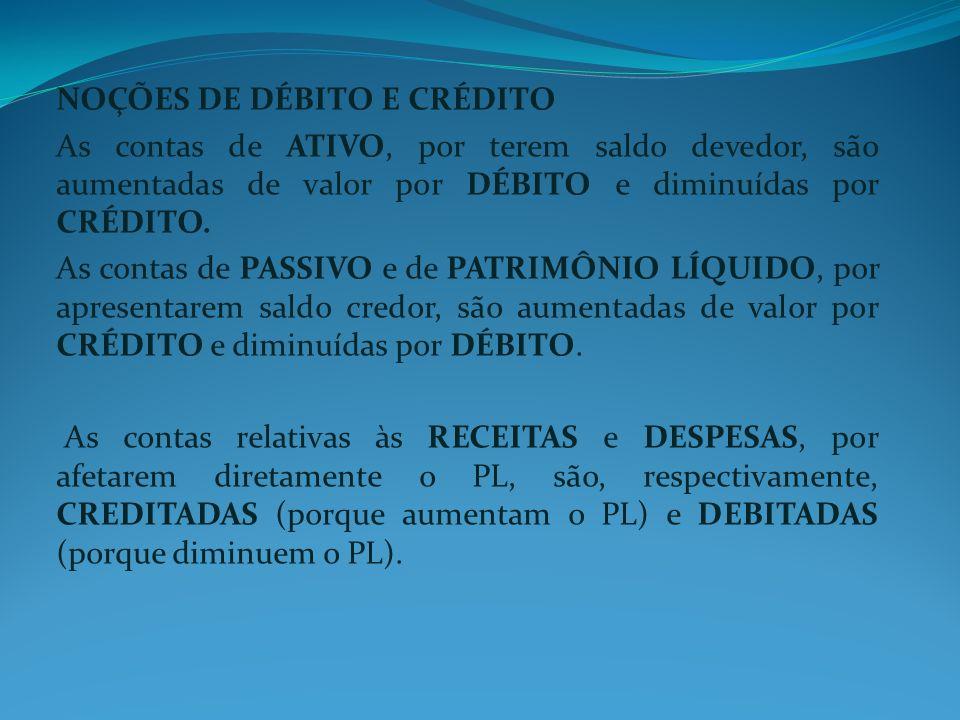 NOÇÕES DE DÉBITO E CRÉDITO