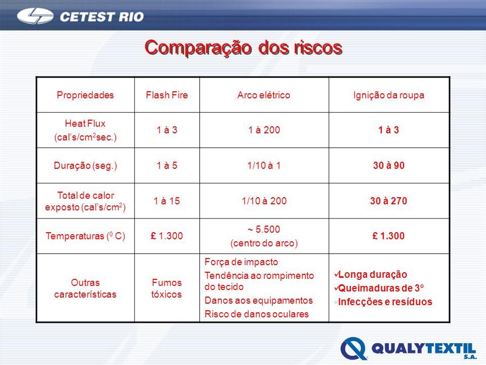 Comparação dos riscos Propriedades Flash Fire Arco elétrico