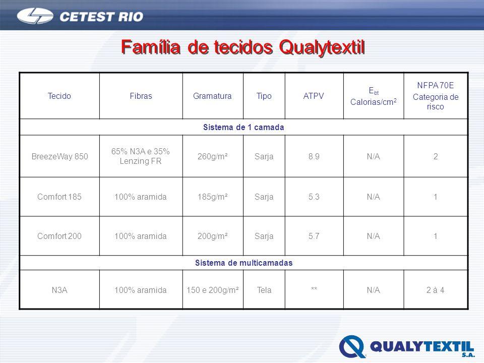 Família de tecidos Qualytextil