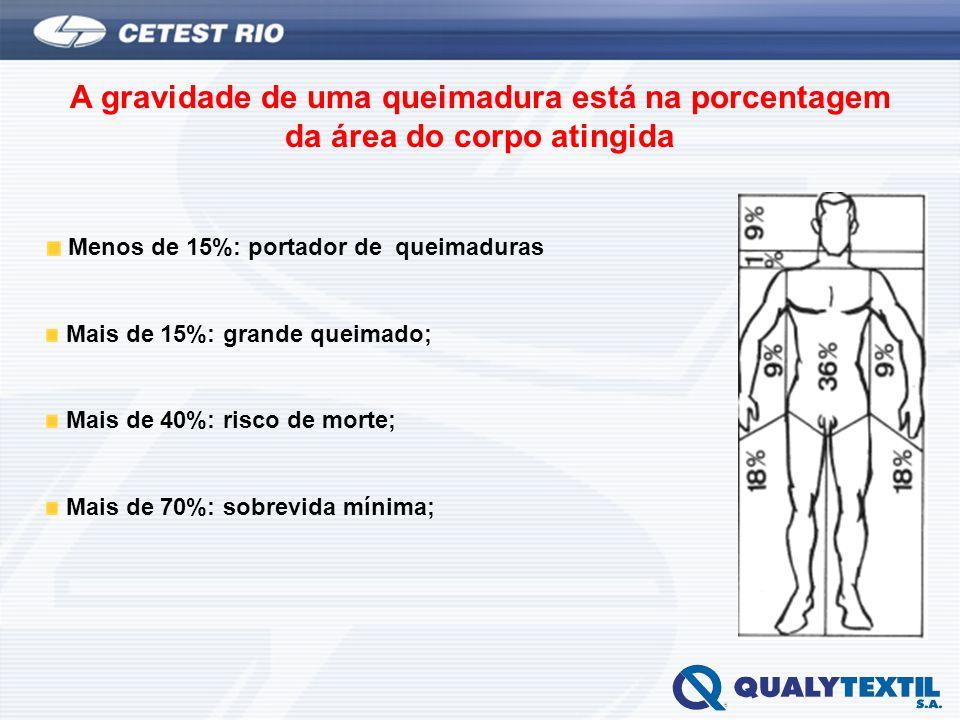 A gravidade de uma queimadura está na porcentagem da área do corpo atingida