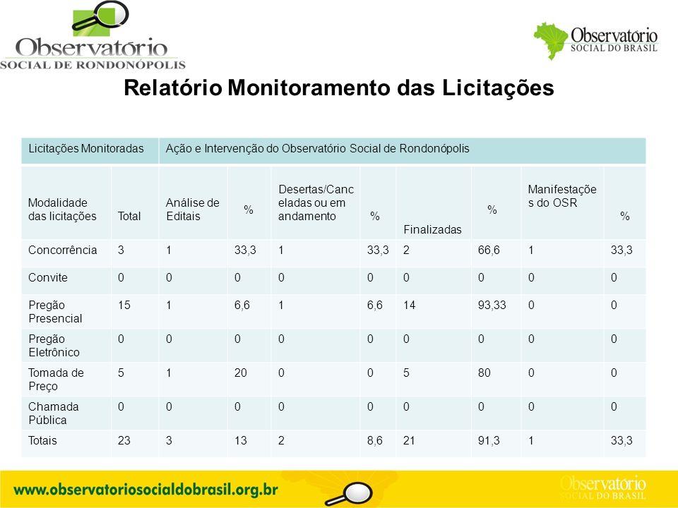 Relatório Monitoramento das Licitações