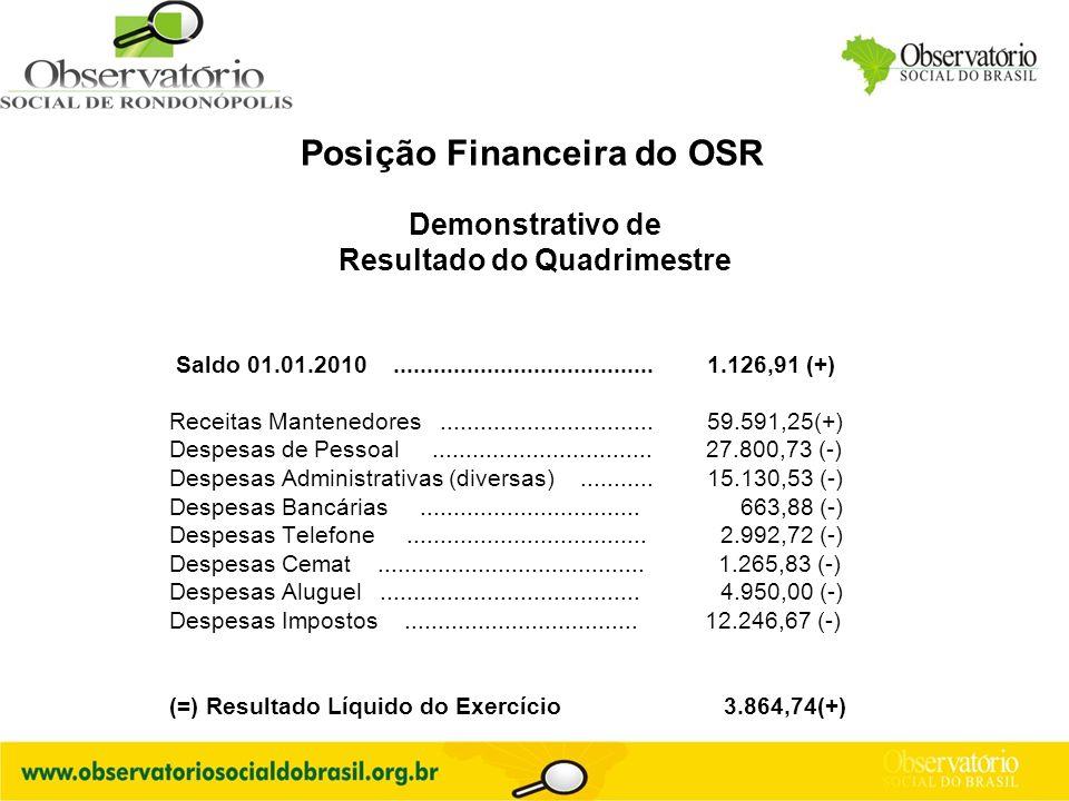 Posição Financeira do OSR Resultado do Quadrimestre