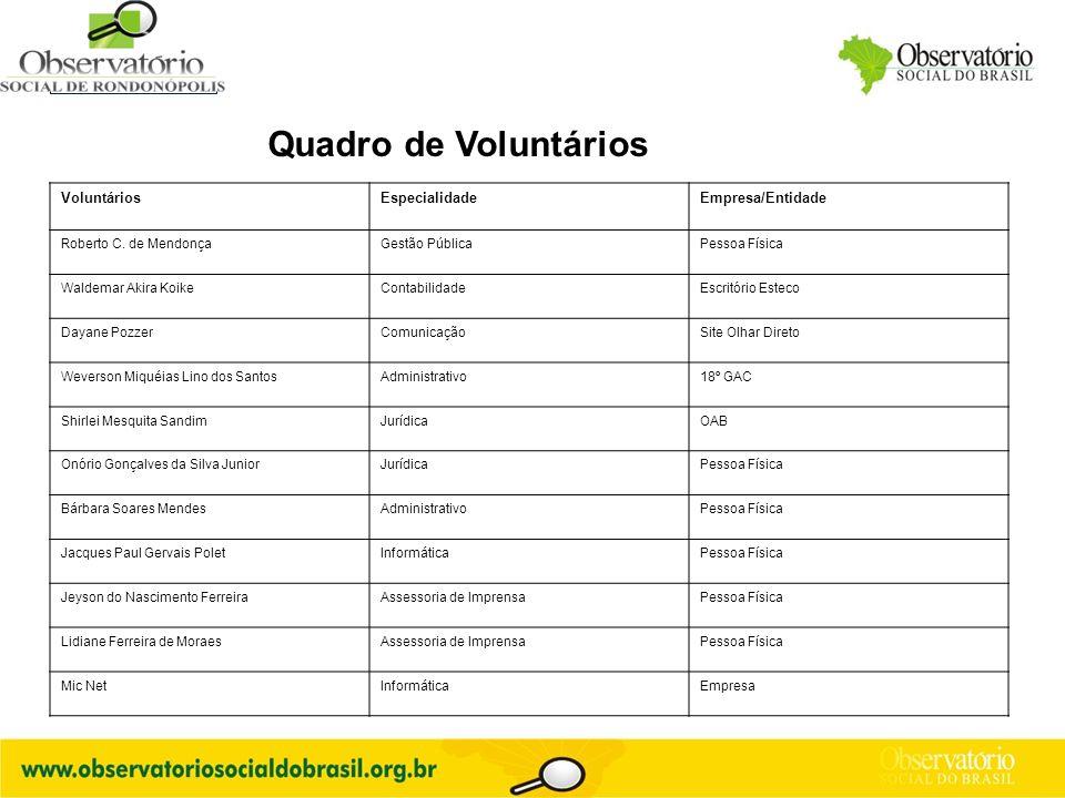 Quadro de Voluntários Voluntários Especialidade Empresa/Entidade