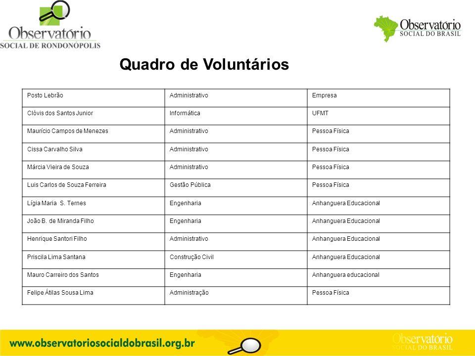 Quadro de Voluntários Posto Lebrão Administrativo Empresa