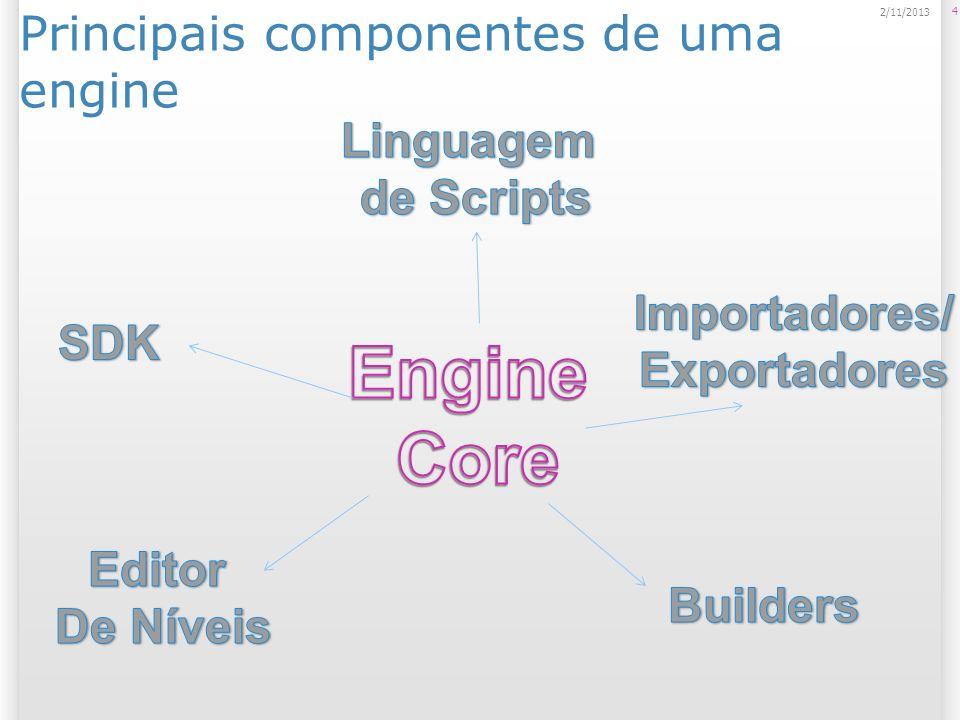 Principais componentes de uma engine