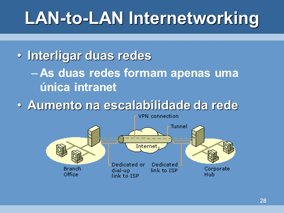 LAN-to-LAN Internetworking