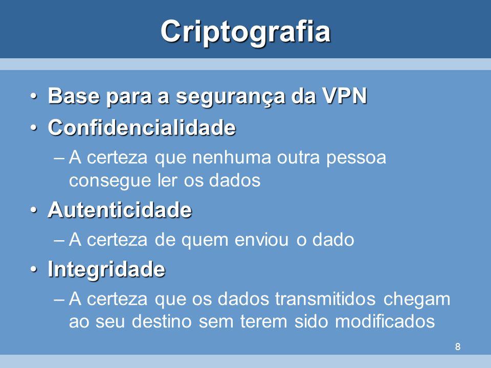 Criptografia Base para a segurança da VPN Confidencialidade