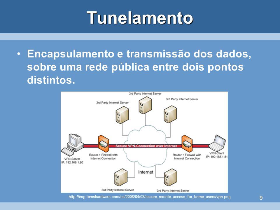 TunelamentoEncapsulamento e transmissão dos dados, sobre uma rede pública entre dois pontos distintos.