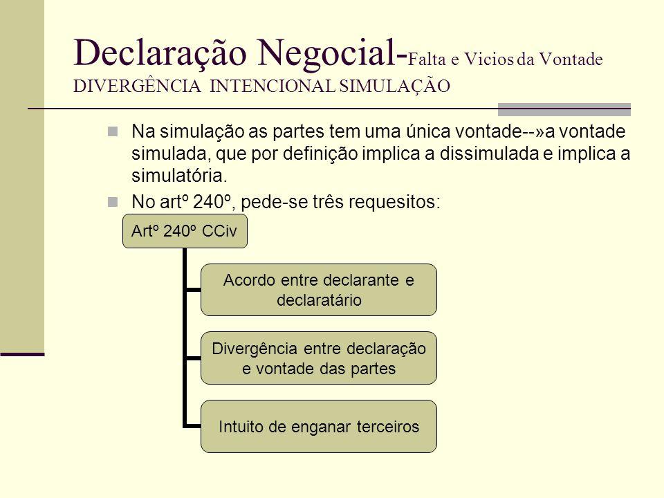 Declaração Negocial-Falta e Vicios da Vontade DIVERGÊNCIA INTENCIONAL SIMULAÇÃO