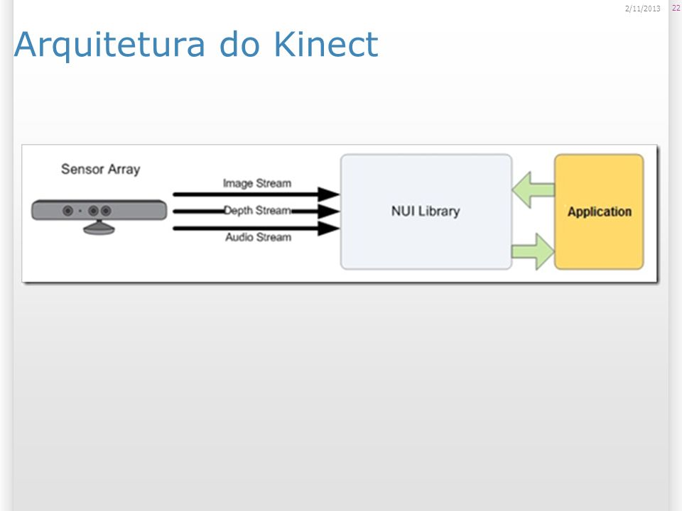 Arquitetura do Kinect 23/03/2017