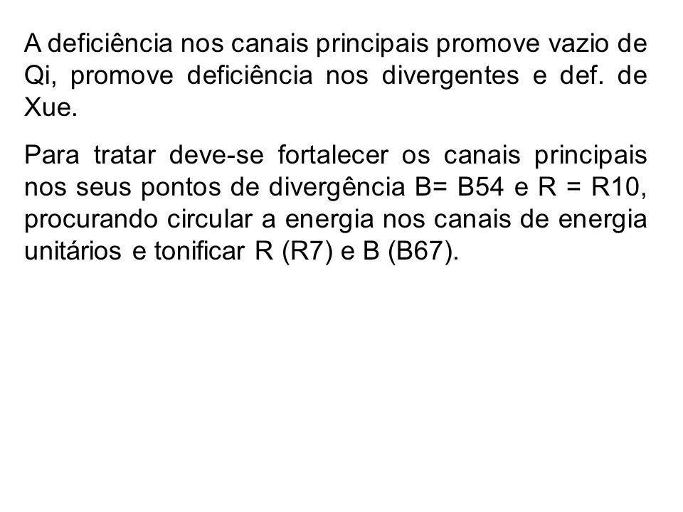 A deficiência nos canais principais promove vazio de Qi, promove deficiência nos divergentes e def. de Xue.