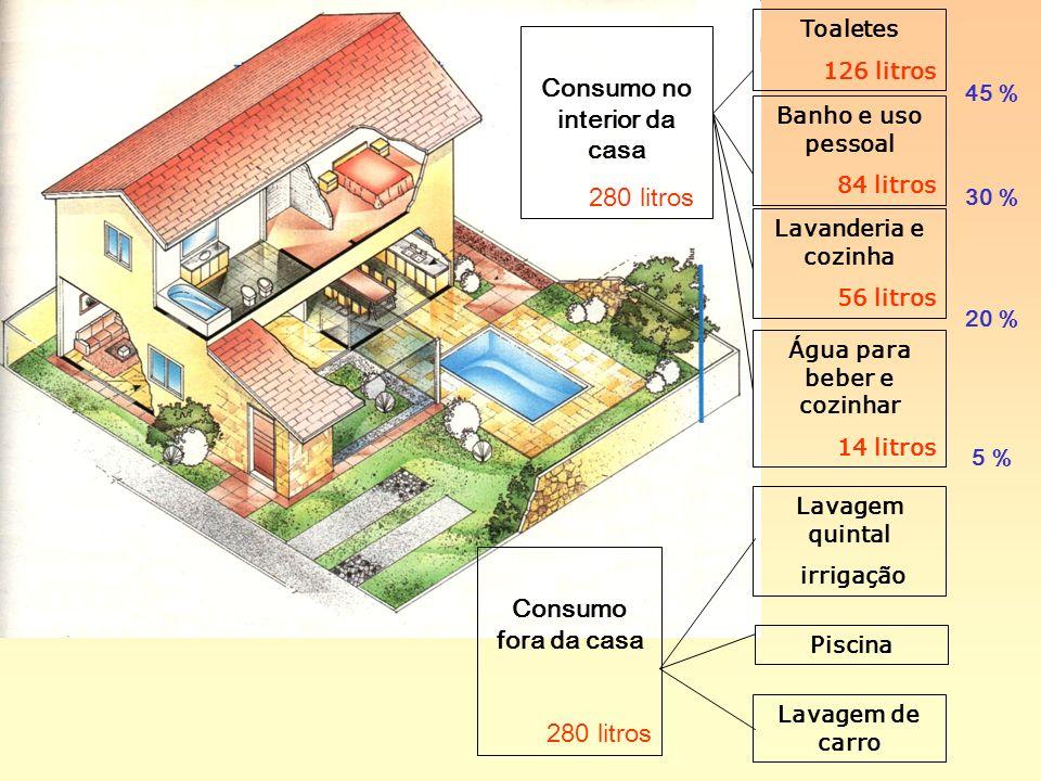 Consumo no interior da casa Água para beber e cozinhar