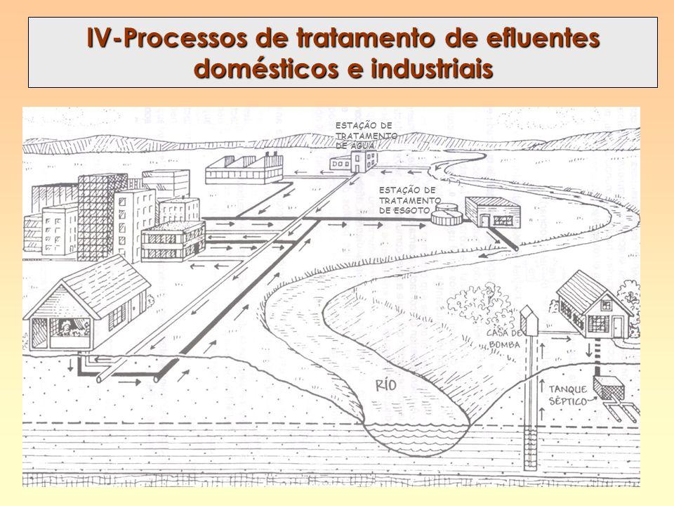 IV-Processos de tratamento de efluentes domésticos e industriais